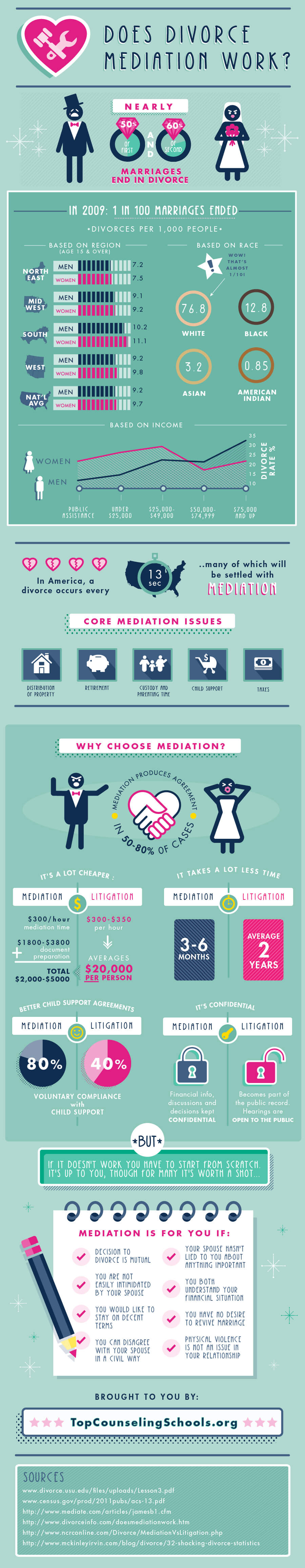 Why Divorce Mediation Works Infographic by topcounselingschools.org