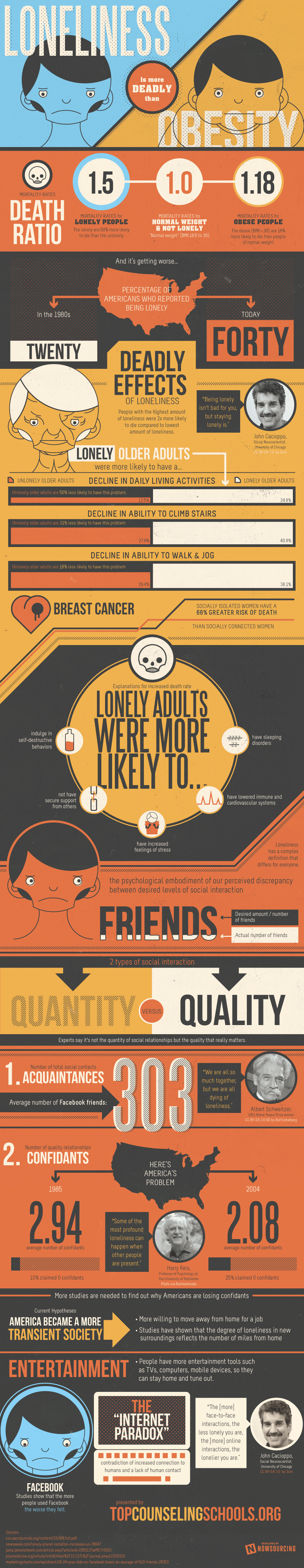 Loneliness vs. Obesity