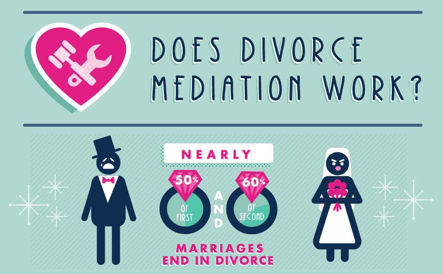 Does Divorce Mediation Work?