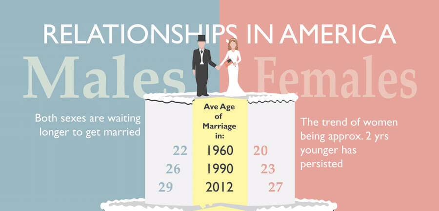 Relationships In America